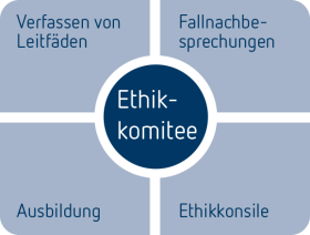 Ethikomitee_Grafik