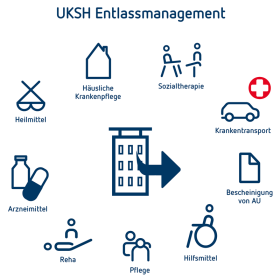 Entlassmanagement UKSH